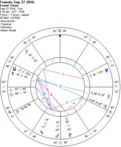 冥王星順行、火星は山羊座に入ります!