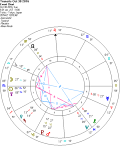 今の冥王星について