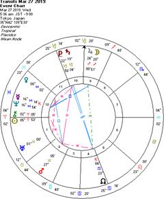 西洋占星術講座・初級編、お申込み開始です!