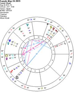 恐るべし!土星R・冥王星R&IC天王星!