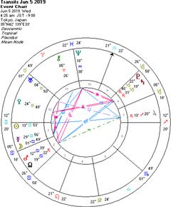 山羊座の土星と冥王星について