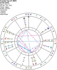 牡牛座の天王星逆行期を日本はちゃんと使えるのだろうか?