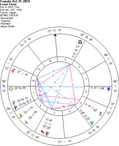 ハロウィンデーで水星逆行前効果はあるか?