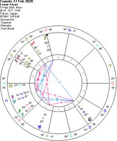火星が山羊座へ、水星逆行へ。