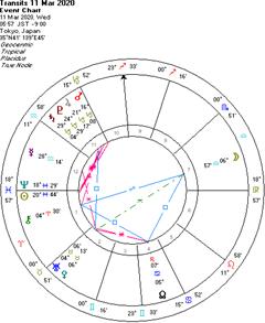 水星順行で、流通は回復するかな??